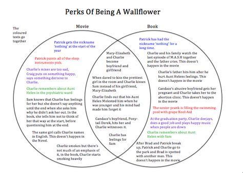 one day film book differences film response the perks of being a wallflower
