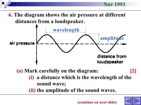 labelled diagram of a transverse wave longitudinal and transverse waves