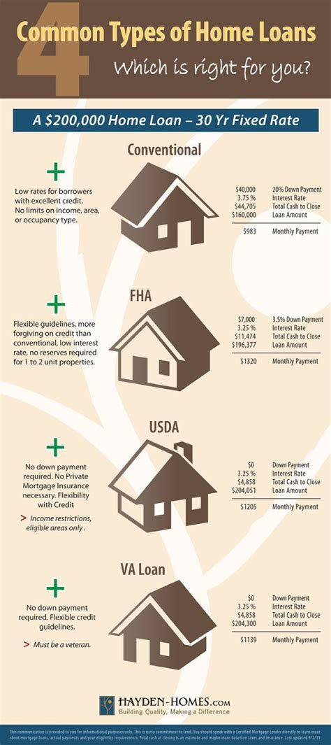 different types of home mortgages kentucky fha va usda
