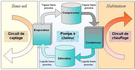 Fonctionnement D Une Pompe à Chaleur 3889 by La Pompe 224 Chaleur Comment 231 A Marche