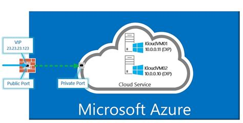Microsoft Azure fast uk ideas and knowledge fast uk