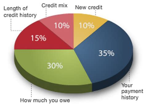Formula Of Credit Rating How Your Fico Credit Score Is Calculated