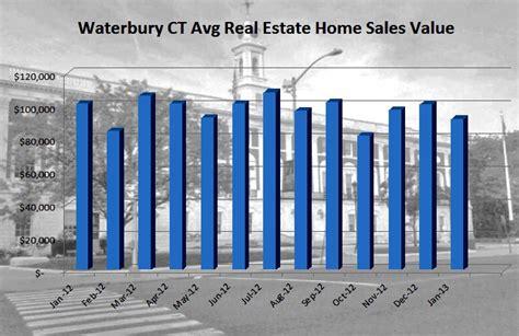 waterbury ct real estate sales report for january 2013