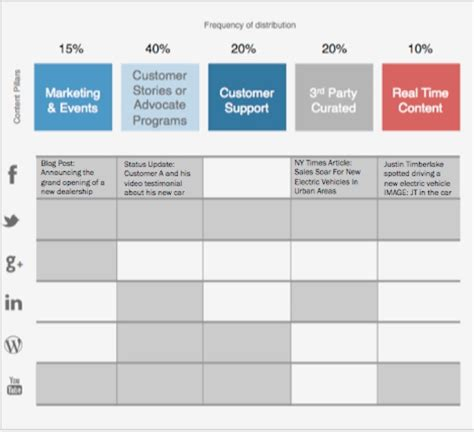 distribution strategy template brand builders for upgrading brand content strategy