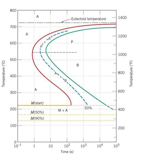 isothermal phase diagram 1045 carbon iron phase diagram iron carbon graph elsavadorla