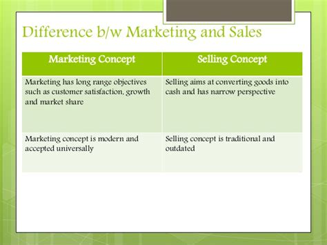 Mba In Sales And Marketing Abroad by Difference Between Marketing And Sales