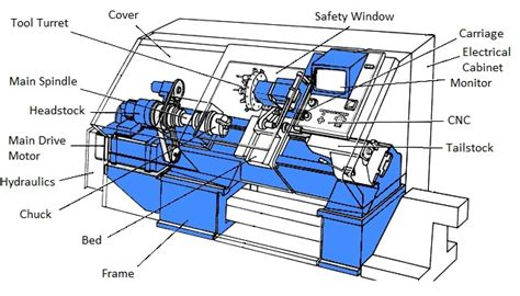 cnc lathe diagram an engineer s guide to cnc turning centers gt engineering