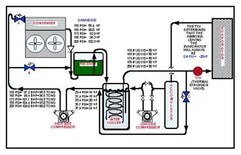 refrigeration ammonia refrigeration p t chart
