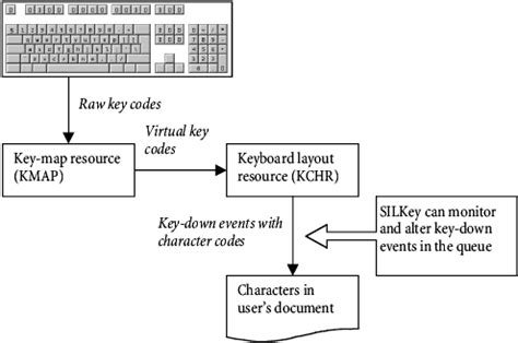 page layout theory an introduction to keyboard layout design theory what