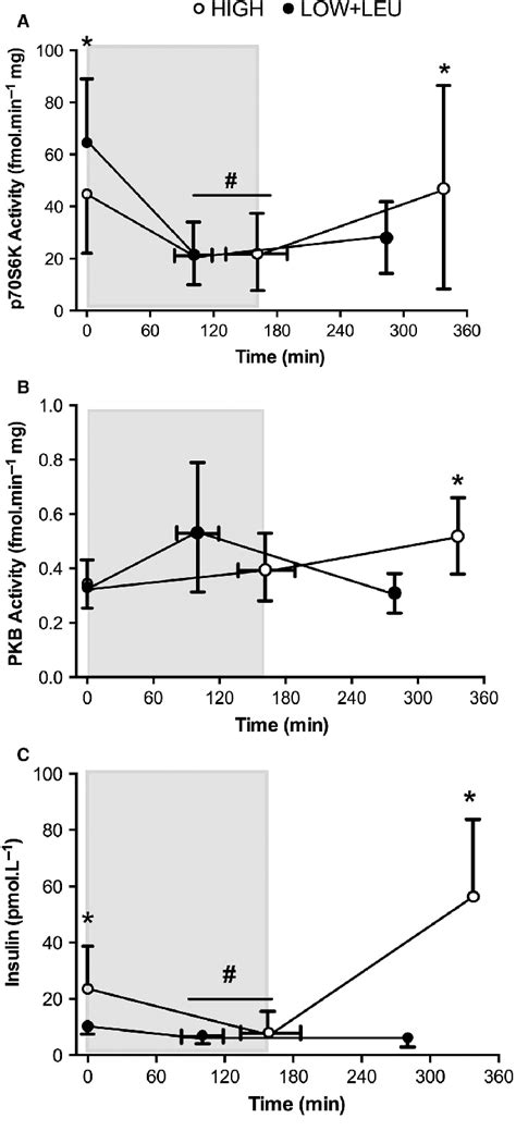 post c section and exercise a p70s6k b pkb activity and c serum insulin pre