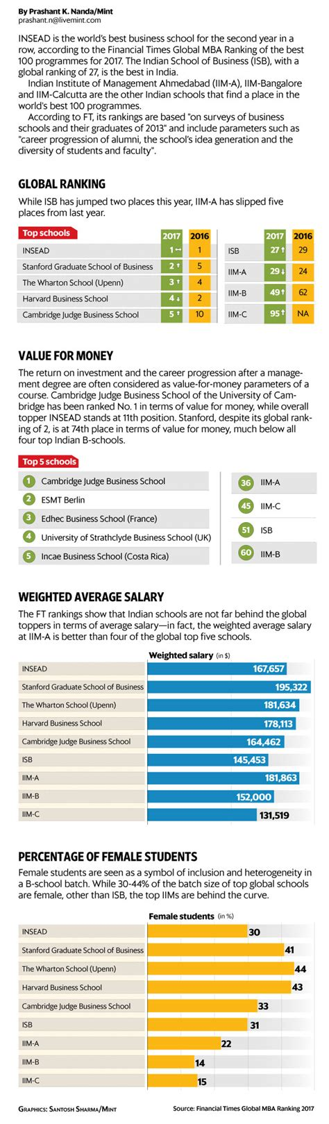 Financial Times Mba Rankings 2017 India by Insead World S Best B School Isb Tops The List From India