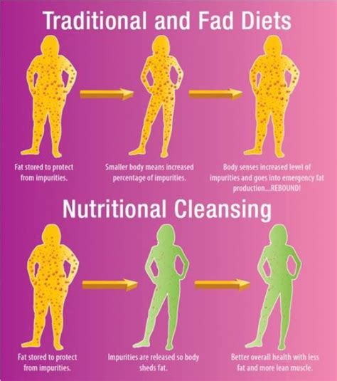 Cellular Detox Diet by Nutritional Cleansing Vs Traditional And Fad Diets Asset