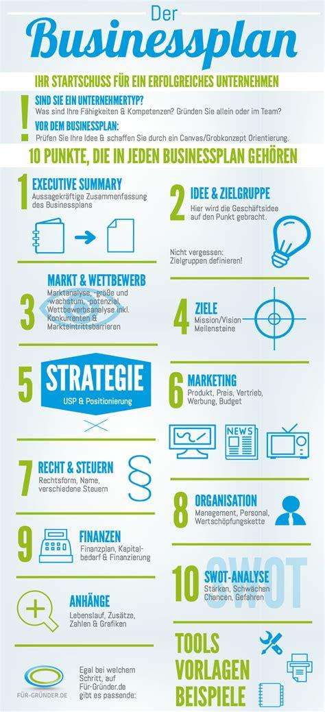 businessplan die struktur startupwissenbiz