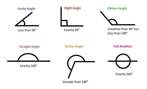 doodle angles types of angles mrs pouliot s website
