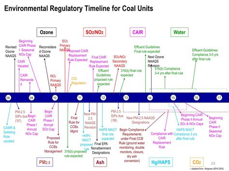 electric utility resource planning economics reliability and decision books big coal to congress save us from epa grist