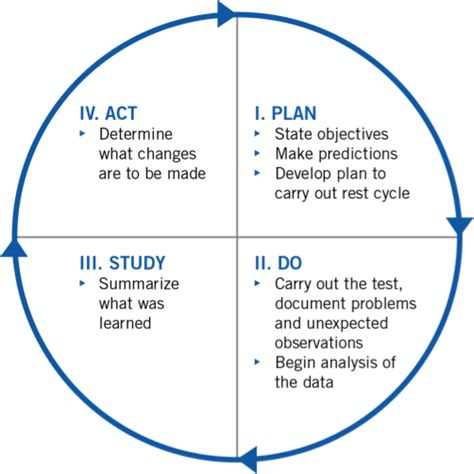 model for improvement template plan do study act search pdsa school