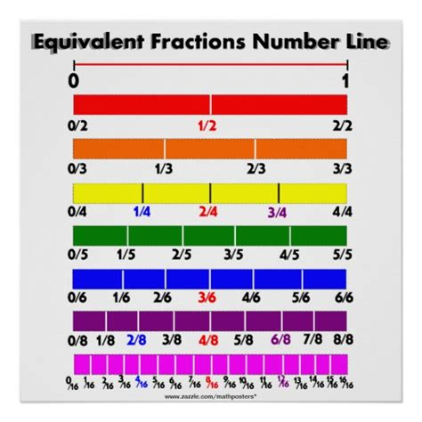 printable fraction number line chart equivalent fractions number line poster zazzle com