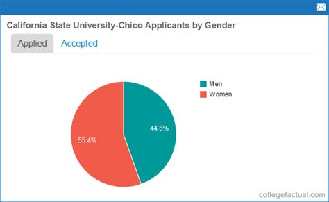 California State Chico Mba Ranking by Recent Class Stats For California State Chico
