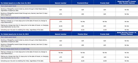 united airlines ticket change fee united raises award ticket change and redeposit fees