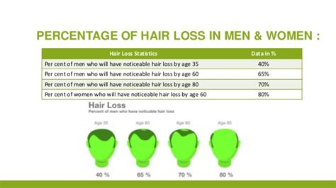 what percentage of men lose hair discover the solution to your hair loss problem