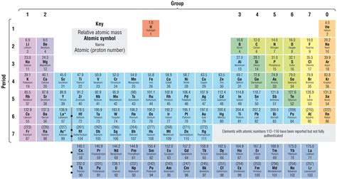 Perotic Table by Modern Periodic Table Map Of Africa