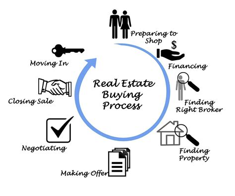 buying a house closing process home buying process kchp