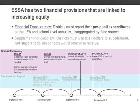 supplement not supplant methodology essa financial reporting implications for resource equity