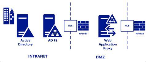 ad fs web microsoft docs