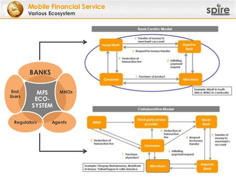 Forum Credit Union Gap Insurance 121204 Asean Bank Forum 2012 A Successful Model Of Mobile Financial S