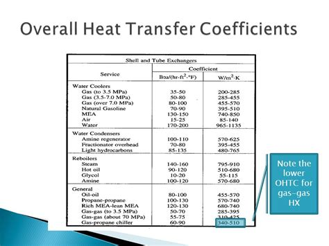 convective heat transfer coefficient of air at room temperature heat transfer equipment ppt