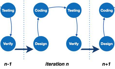 tutorialspoint agile image gallery sdlc process