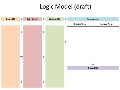 logic model template health 5 blank logic model templates formats exles in word