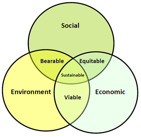 sustainability venn diagram beyond the buzz high impact trends in sustainable