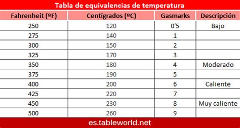 tabla de conversion temperaturas equivalencias de temperatura conversi 243 n de temperatura