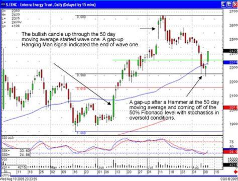 candlestick pattern gap up gap up stock trading