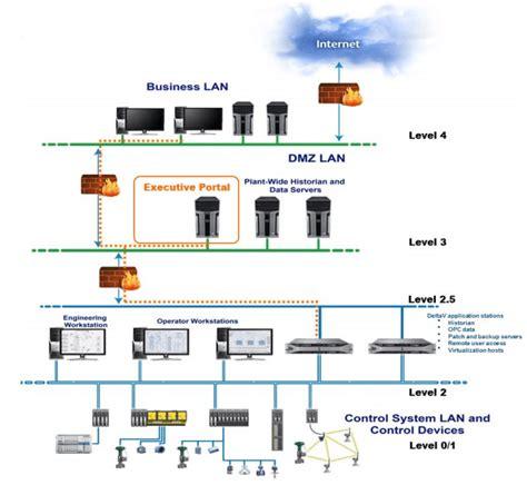 deltav sis end of line resistor deltav executive portal architecture emerson process experts emerson process experts