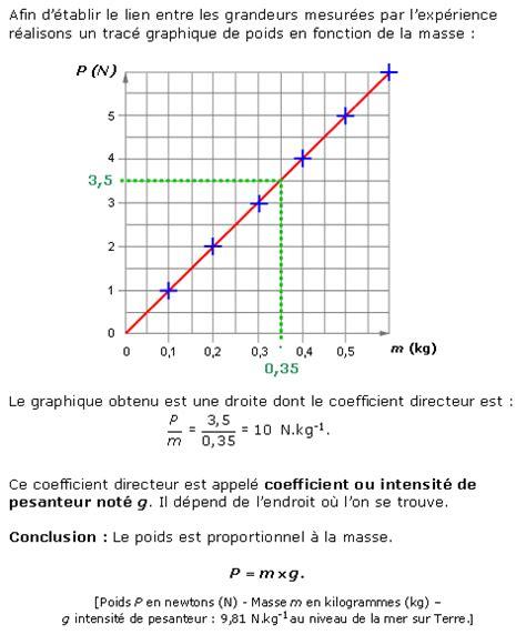 diagramme objets interactions pour la lune cours de physique chimie 3e relation entre le poids et
