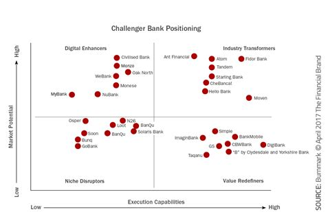 Forum Credit Union Address challenger bank positioning the financial brand