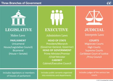 cabinet names and functions caribbean elections barbados government structure