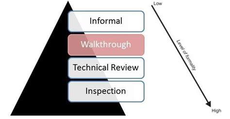 coding walkthrough code walkthrough