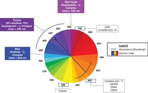 color wheel with wavelengths color theory wheel illustrating the relationship between
