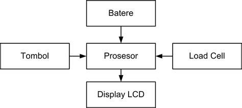 Timbangan Digital Di membongkar timbangan digital elektrologi