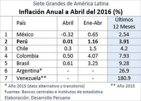 cual es la inflacion en mexico 2016 desarrollo peruano siete grandes de am 233 rica latina c 243 mo