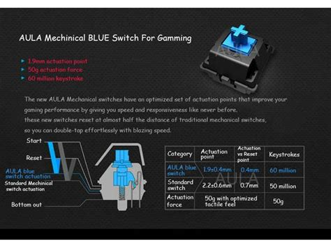Aula Wings Of Liberty Blue Switch aula wings of liberty mechanical keyboard review vs kailh