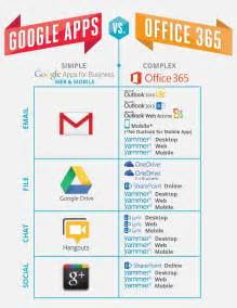 Office 365 Outlook Vs Outlook Vs Microsoft Which Platform Is The Real Change