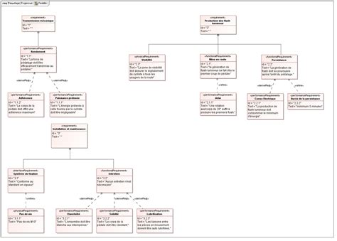 sysml diagramme des exigences les exigences