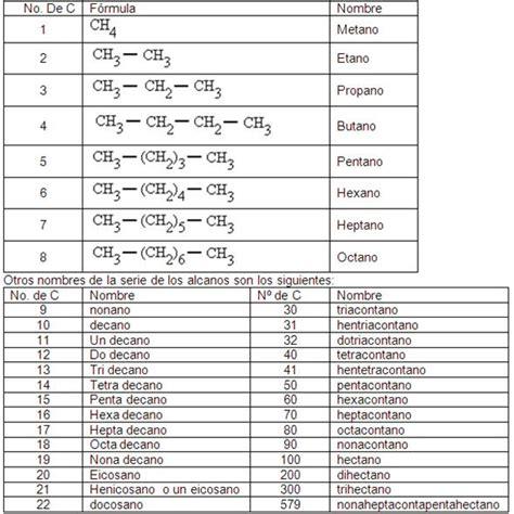 quimica organica nombre de las cadenas qu 237 mca org 225 nica monografias