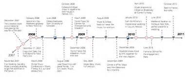 how to create a relationship timeline hugh fox iii
