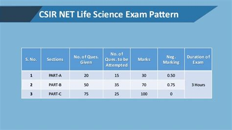 pattern of csir net exam pattern of csir ugc net csir net life science important