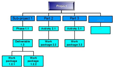 work breakdown structure template sle wbs dictionary